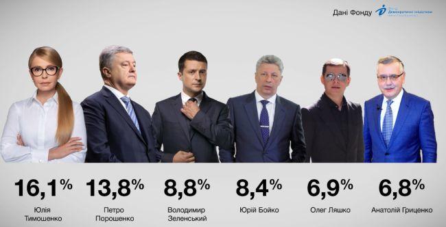 Передвиборча соціологія: за останні місяці найбільше зріс рейтинг у Петра Порошенко