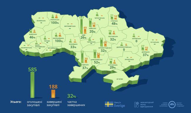 На Рівненщині бюджетні установи почали заощаджувати на комунальних послугах
