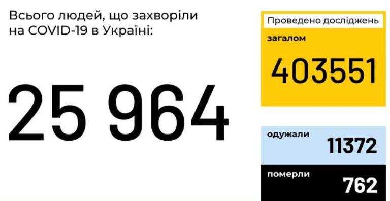 В Україні зафіксовано 25 964 випадки коронавірусної хвороби COVID-19