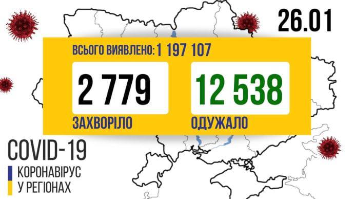 В Україні виявили 2 779 нових випадків COVID-19